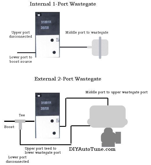 Ebc Electronic Boost Control Solenoid Kit