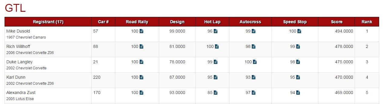 Optima Standings